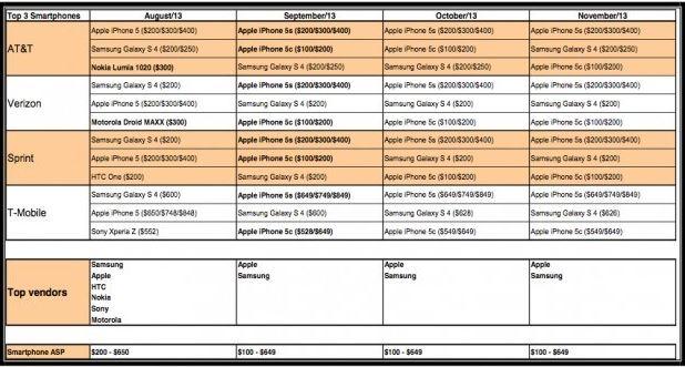 iphone 5c sales chart