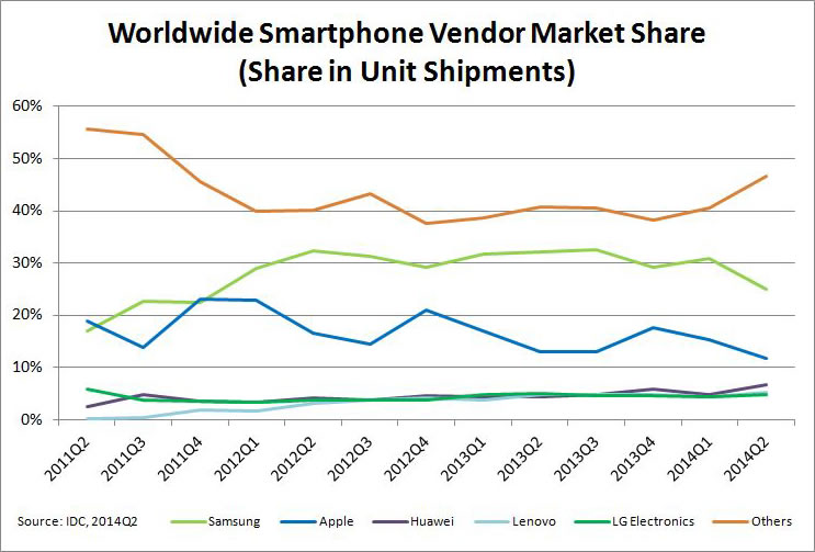 mobile market share by idc
