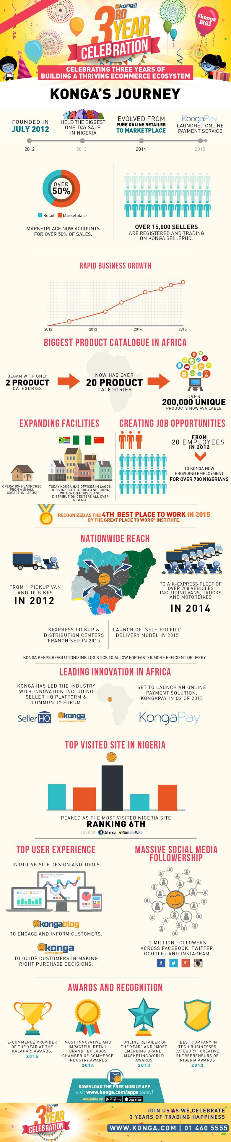 konga-infographic